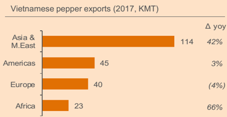 Spices (peppers): overview of world markets